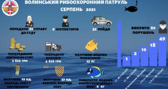 Волинські інспектори врятували 25 кілограмів риби