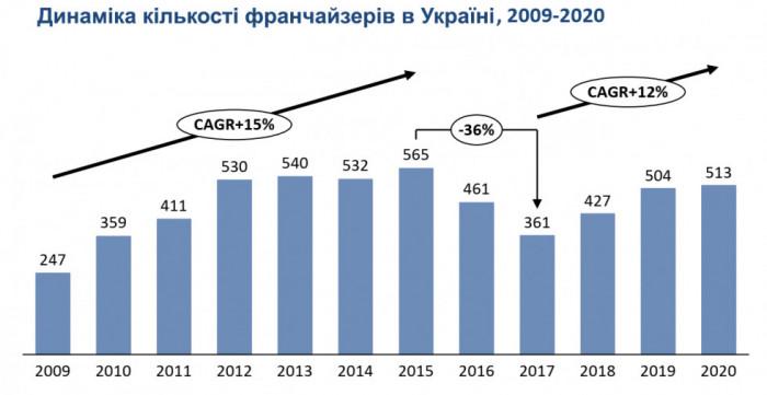 Динаміка кількості франшиз в Україні з 2009 по 2020 рік