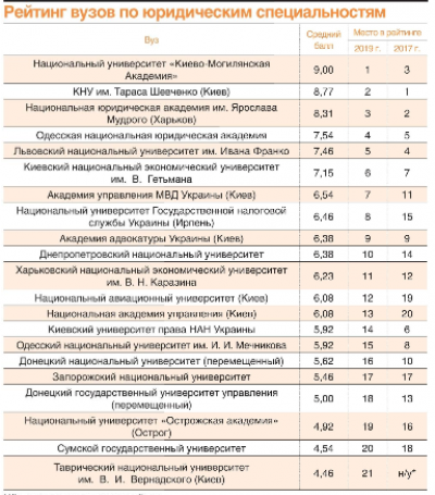 Рейтинг юридичних спеціальностей