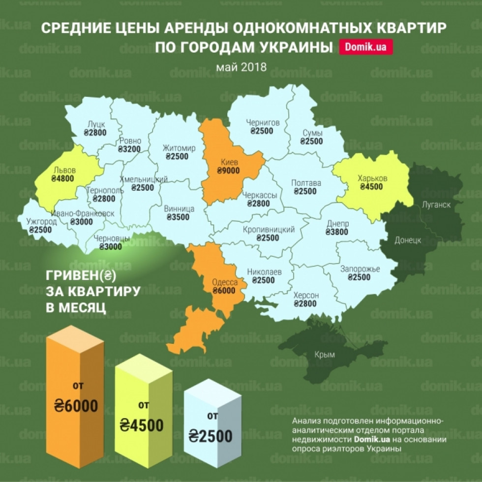 Середні ціни на оренду однокімнатних квартир в будинках старого житлового фонду України