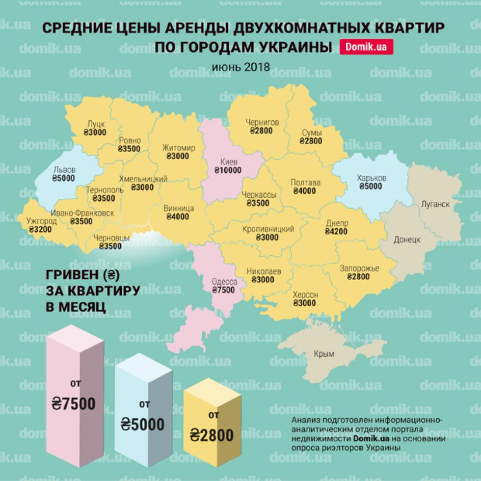Середні ціни на оренду двокімнатних квартир в будинках старого житлового фонду України