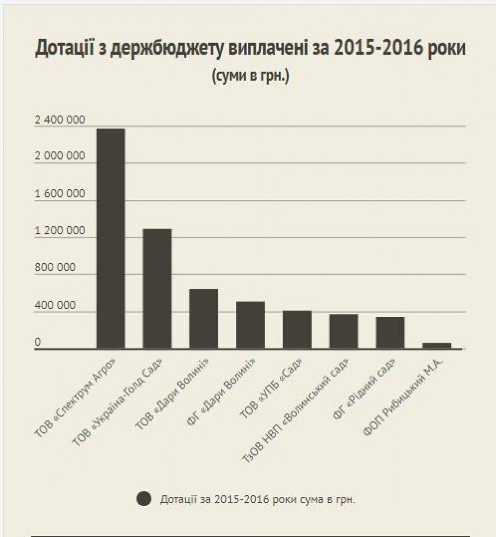 Дотації з держбюджету надані за 2015-2016 роки. Infogram