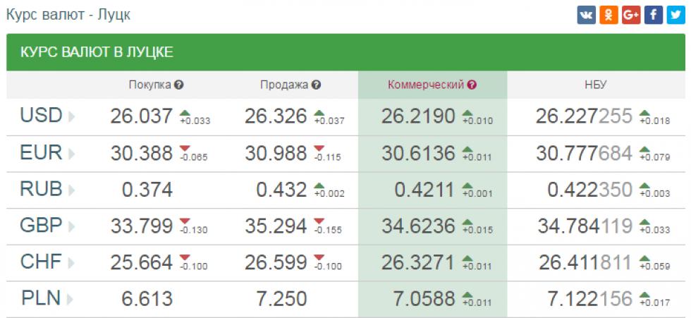 Курс валют в Луцьку ( 12.07.2018)