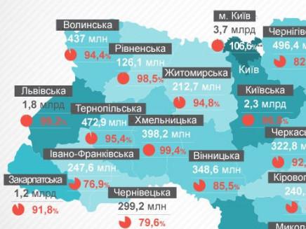 Волиняни боргують за комуналку 437 мільйонів гривень
