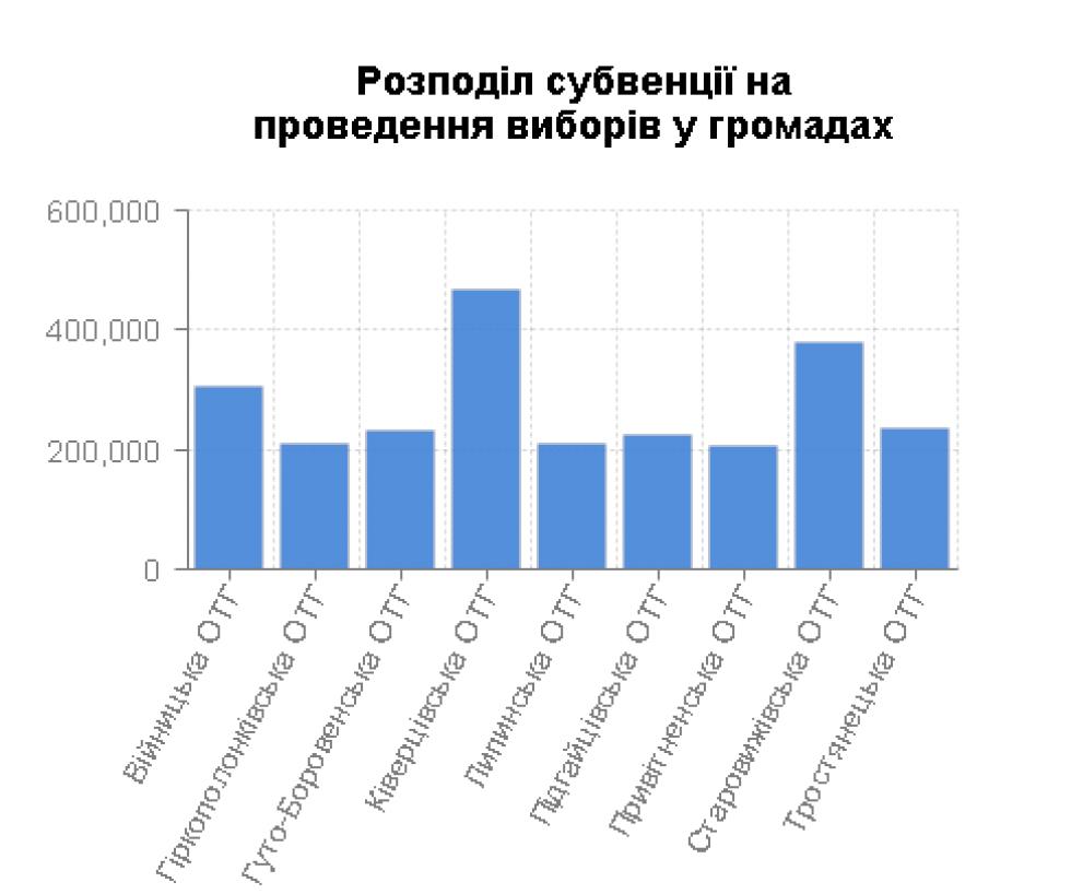 скільки грошей волинські громади отримають на вибори