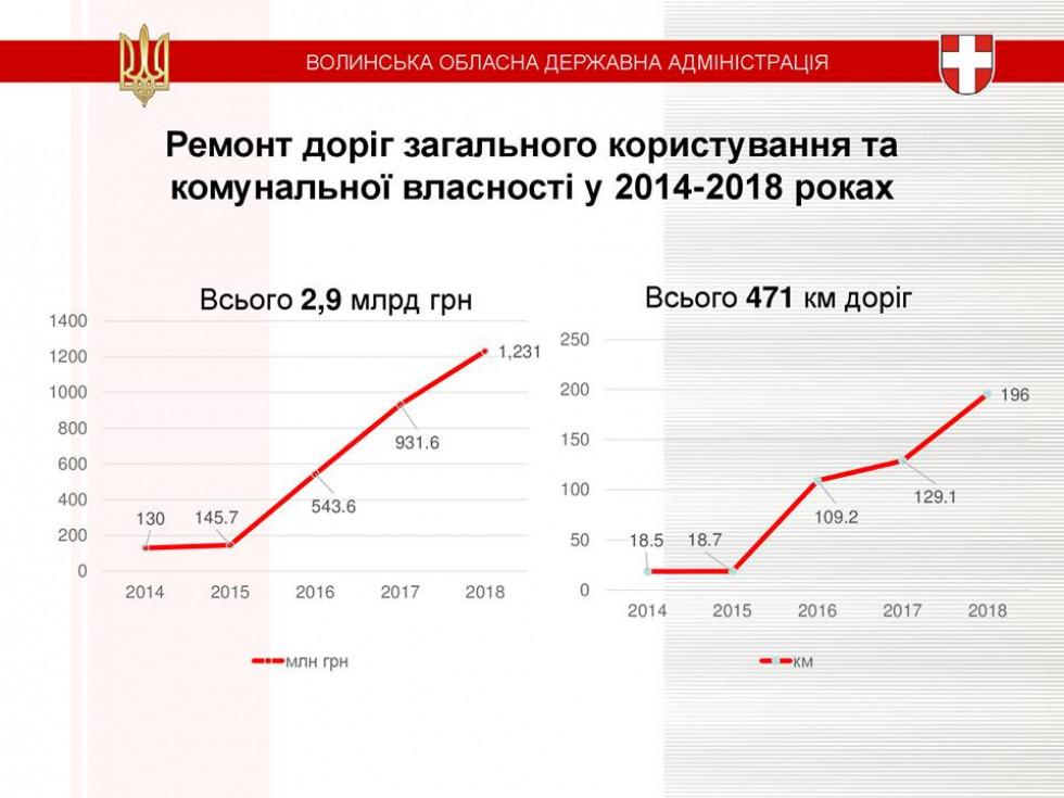 Ремонт доріг загального користування та комунальної власності у 2014-2018 роках