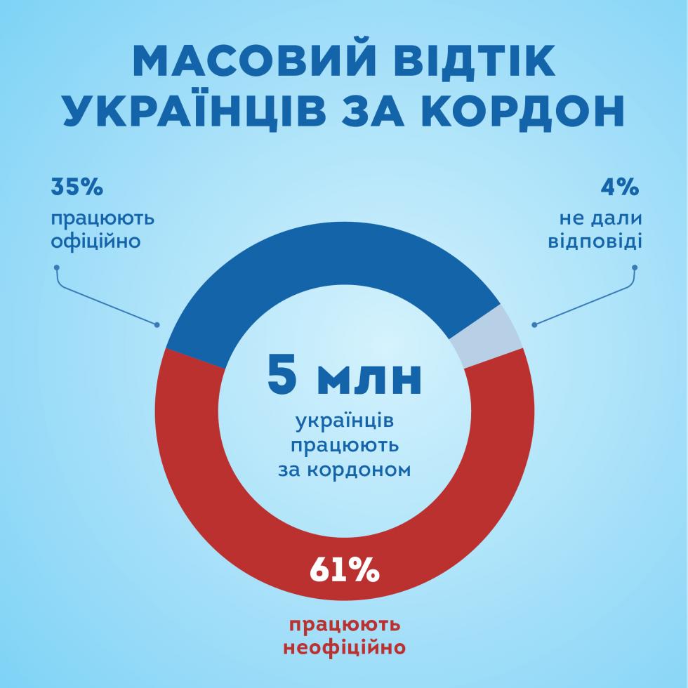 Масовий відтік українців за кордон