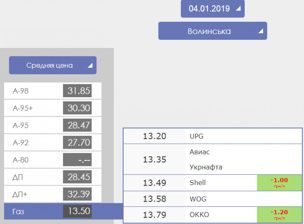 Ціни на Газ