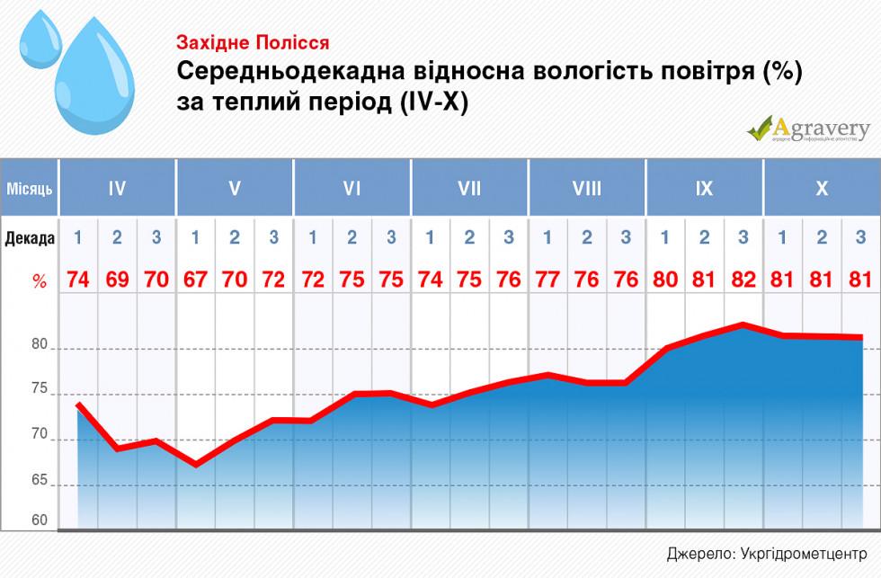Статистика опадів і вологості